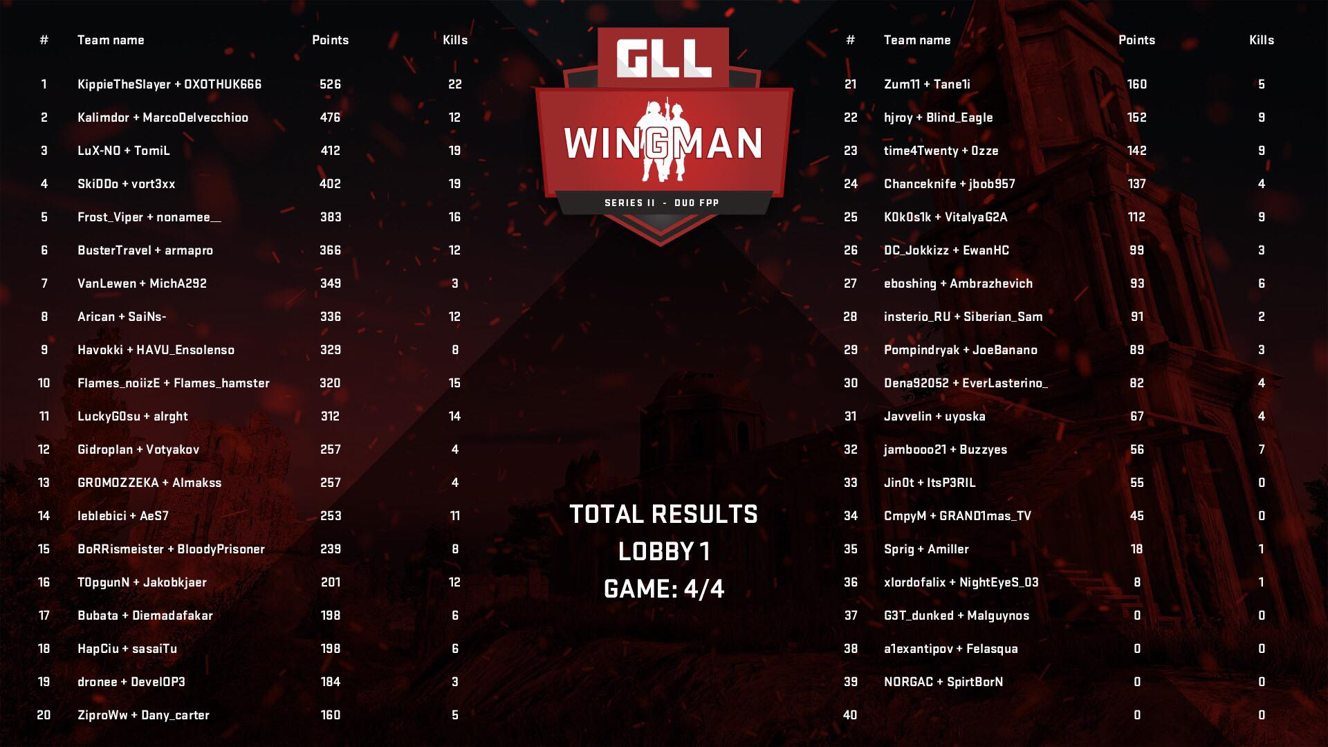 The overall standings from our group, nicely laid out in an image from GLL. (It was lobby 3 but, I guess they just forgot to edit that bit, it was late.)