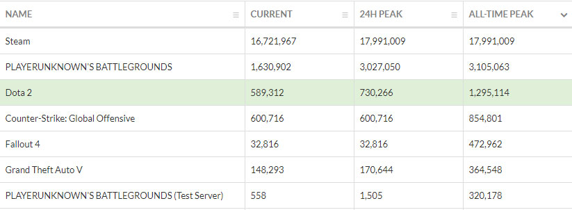 PlayerUnknown's Battlegrounds hit a new all time peak at 3.1 Million, while even its test servers score well on the all time list. (Screenshot from https://steamdb.info/graph/)